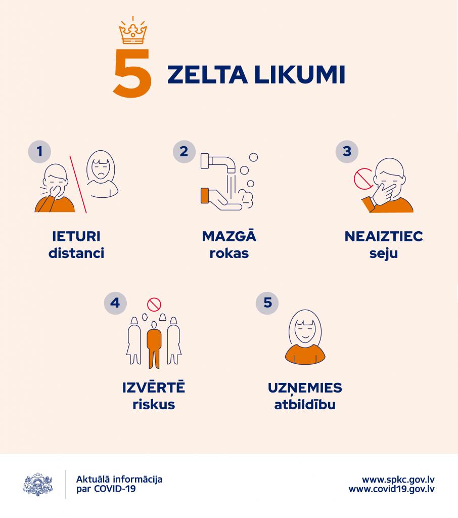5 likumi COVID-19 izplatības mazināšanai: 1.Ieturi distanci; 2.Mazgā rokas; 3.Neaiztiec seju; 4.Izvērtē riskus; 5.Uzņemies atbildību