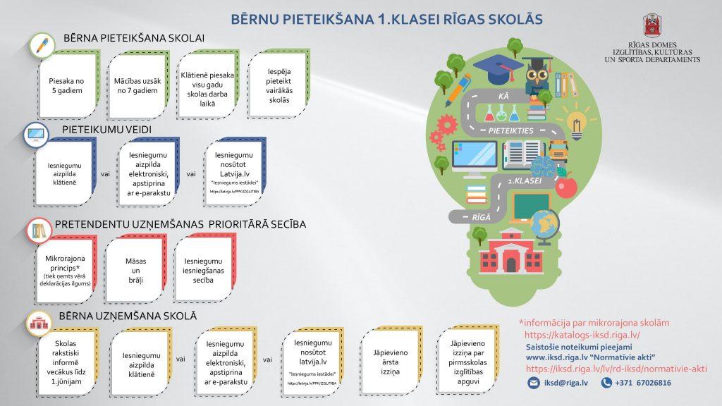 Rīgas pilsētas pašvaldības infografika par pieteikšanu skolai, pieteikumu veidi un uzņemšanas ecība
